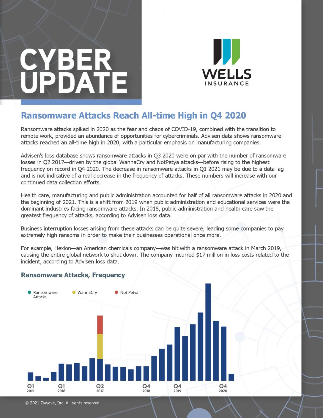 The Frequency of Ransomware Attacks in Q4 2020